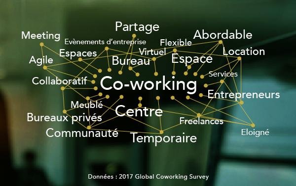 Le coworking s'accélère en France …